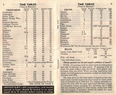 Canning Time Table - Vintage Home Canning Guide - Click To View Larger